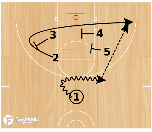 Basketball Play - Play of the Day 07-29-12: Diamond Triple
