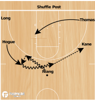 Basketball Play - Iowa State Shuffle Post