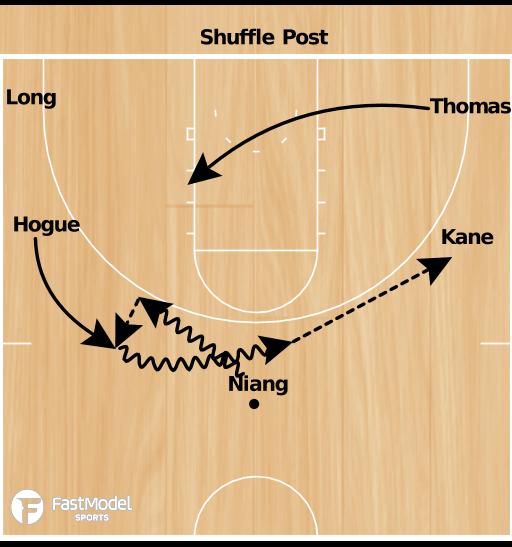 Basketball Play - Iowa State Shuffle Post