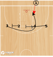 Basketball Play - Triple