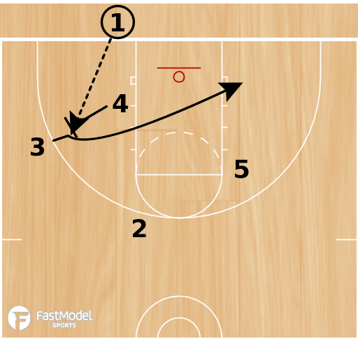 Basketball Play - Play of the Day 07-30-12: Baseline 14 DHO