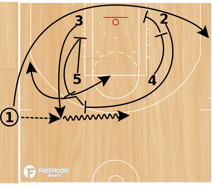 Basketball Play - Play of the Day 12-15-2011: Zipper Thumb