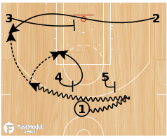Basketball Play - GSW Horns Baseline Cross