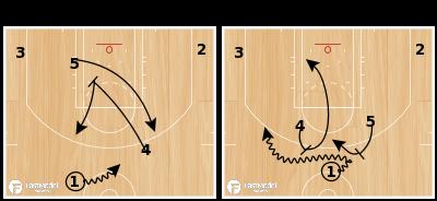 Basketball Play - GSW Horns Down Entry