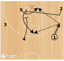 Basketball Play - Finland 4-Out PTP
