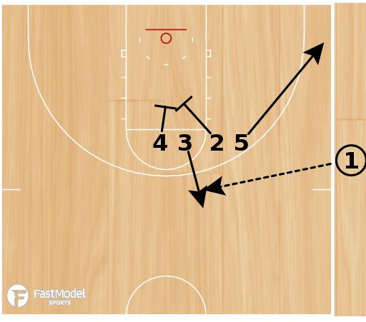Basketball Play - Play of the Day 07-31-12: Sideline Stack 3