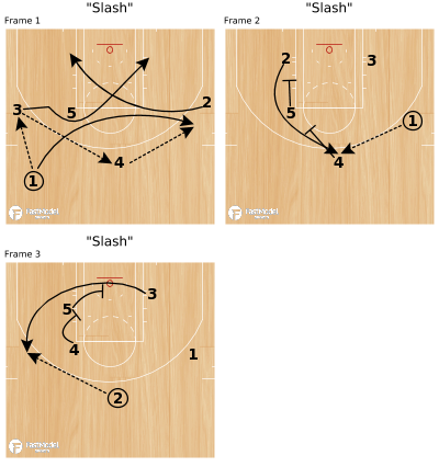"Basketball Play - ""Slash"""