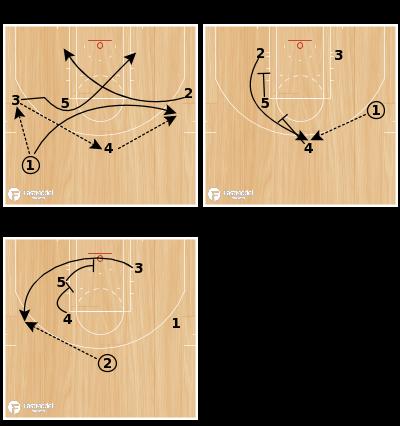 """Basketball Play - """"Slash"""""""