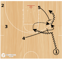 Basketball Play - Iowa State - Quick Strike: Drag Pop Step-Up