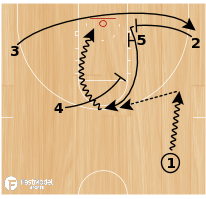 Basketball Play - WOB: Motion Clear