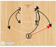 "Basketball Play - Spurs ""Fire"""