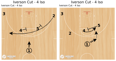 Basketball Play - Iverson Cut - 4 Iso