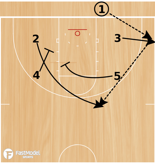 Basketball Play - Play of the Day 08-02-12: 32 Box Wide