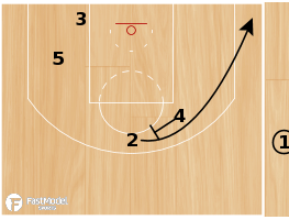 "Basketball Play - Oklahoma City Thunder ""SLOB Curl"""