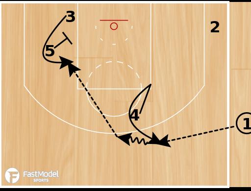"Basketball Play - Oklahoma City Thunder ""SLOB Curl"""