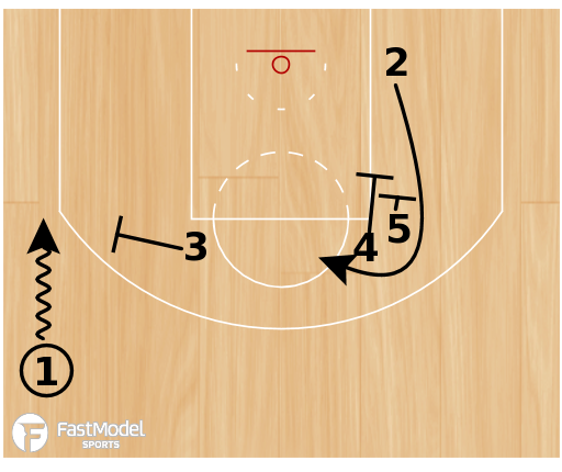 "Basketball Play - Charlotte Hornets ""Elbow Fist Mavericks"""