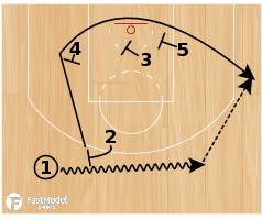"Basketball Play - Orlando Magic ""Fist Triple"""