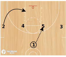 Basketball Play - 1-4 High Flare Punch