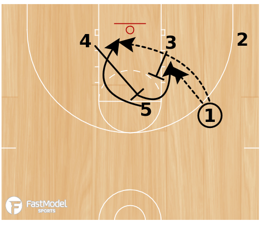 Basketball Play - Play of the Day 08-03-12: Box 43 STS