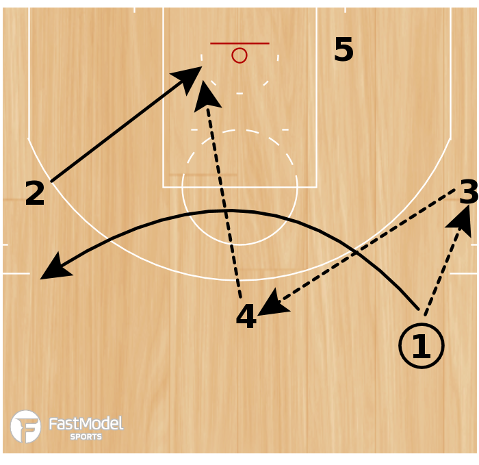 "Basketball Play - San Antonio Spurs ""Motion Weak Backdoor"""