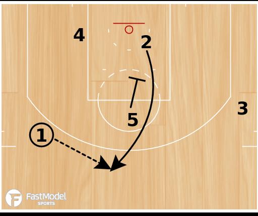 "Basketball Play - San Antonio Spurs ""Motion Weak"""