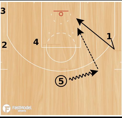 "Basketball Play - Memphis Grizzlies ""Motion Weak Backdoor"""
