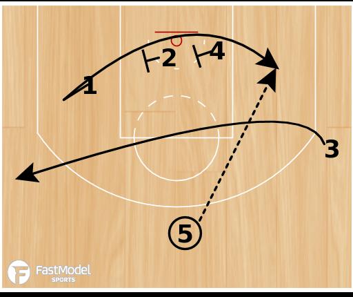 "Basketball Play - San Antonio Spurs ""Motion Weak Double"""
