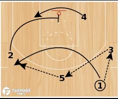 "Basketball Play - San Antonio Spurs ""Motion Weak Thunder"""