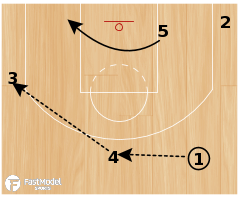 "Basketball Play - San Antonio Spurs ""Motion Strong"""