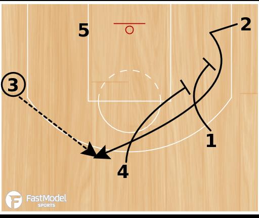 """Basketball Play - San Antonio Spurs """"Motion Strong"""""""