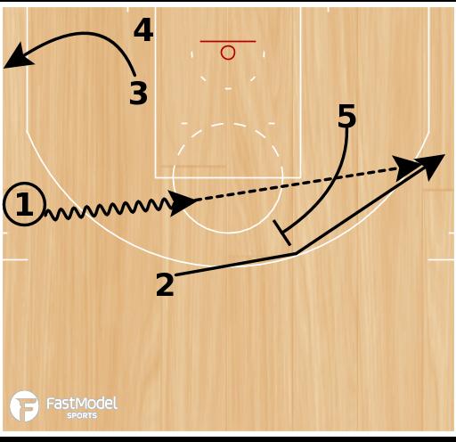 "Basketball Play - Phoenix Suns ""Loop Flare"""