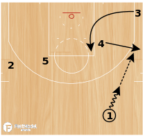 "Basketball Play - San Antonio Spurs ""Zip Backdoor"""