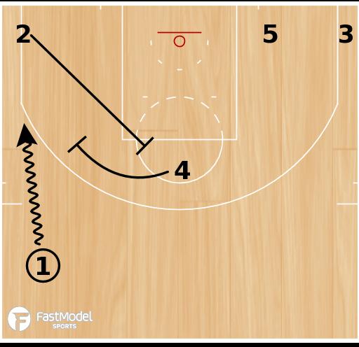"Basketball Play - San Antonio Spurs ""Wedge Roll"""