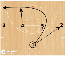 Basketball Play - 1-4 Set- Blue Devil