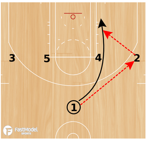 Basketball Play - Spurs UCLA Screen The Screener