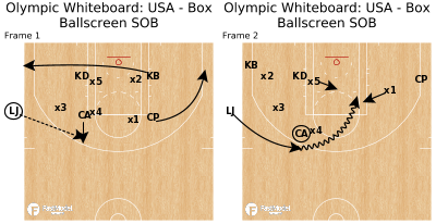 Basketball Play - Olympic Whiteboard: USA - Box Ballscreen SOB