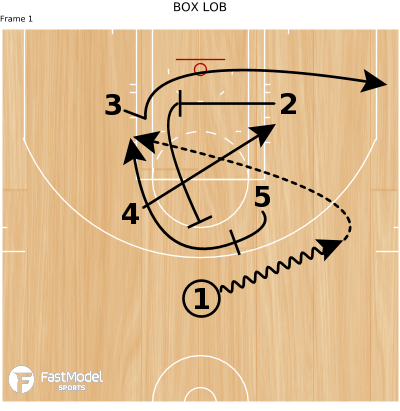 Basketball Play - BOX LOB