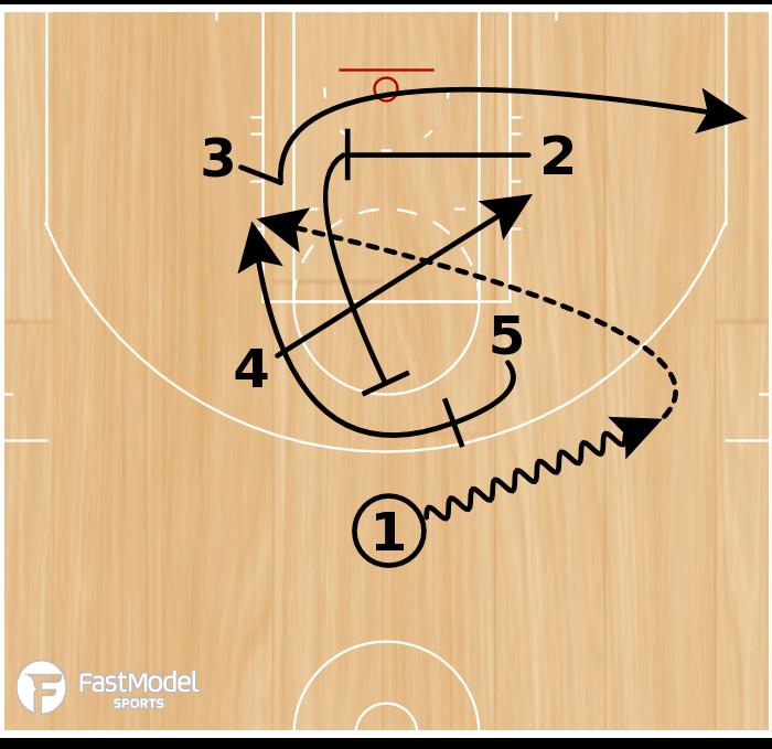 Basketball Play - BOX LOB