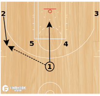 Basketball Play - CLIPPERS LOB