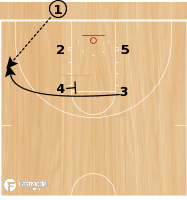 Basketball Play - Play of the Day 08-04-12: Box 53 Overload STS