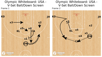 Basketball Play - Olympic Whiteboard: USA - V-Set Ball/Down Screen