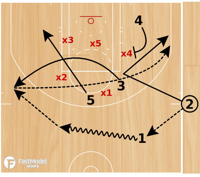Basketball Play - OVERLOAD SKIP