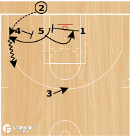 Basketball Play - Triple