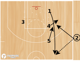 Basketball Play - Laker Wall SLOB