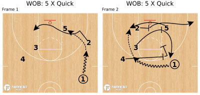 Basketball Play - WOB: 5 X Quick