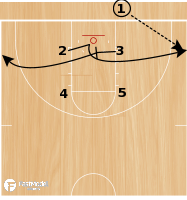 Basketball Play - POTD: Box 23 Slice STS