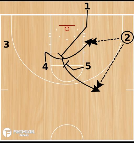 Basketball Play - POTD: Box 23 Slice STS