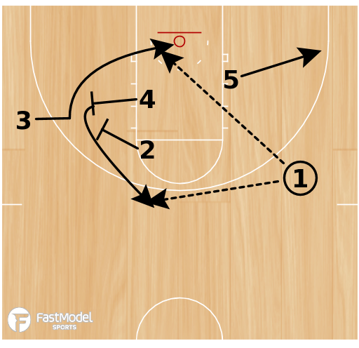 Basketball Play - POTD: Double Stack 24 STS
