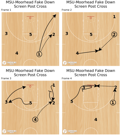 Basketball Play - MSU-Moorhead Fake Down Screen Post Cross