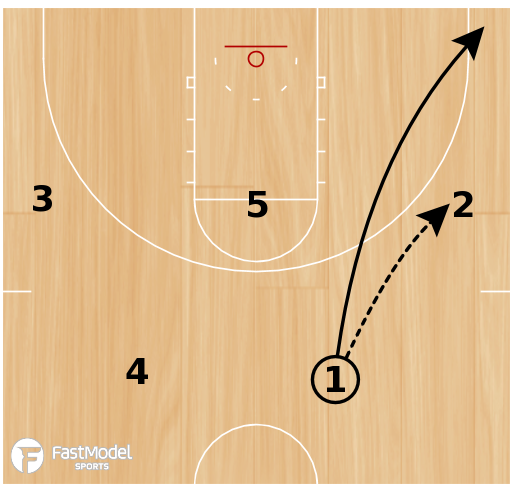 Basketball Play - MSU-Moorhead Fake Down Screen Post Cross